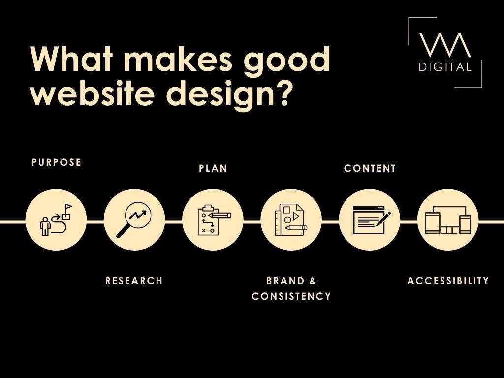 Steps of what makes a good website design, designed by VM Digital