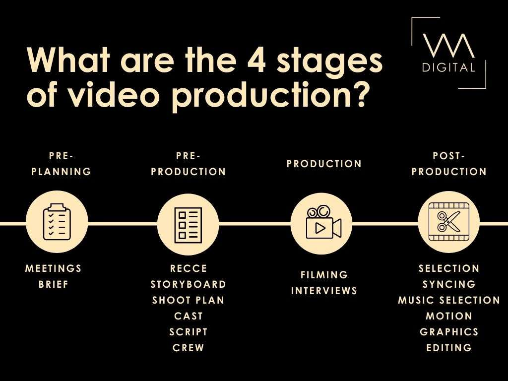 What are the 4 stages of video production